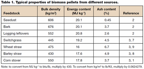 Ash and Chloride data for biomass pellets from different sources